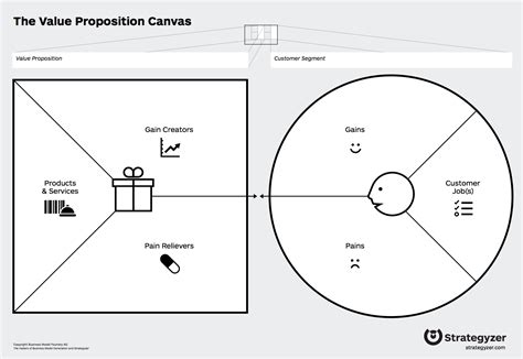 value proposition design 1000 images about canvas on design process
