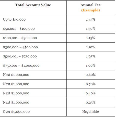 average financial advisor fees   fees charged