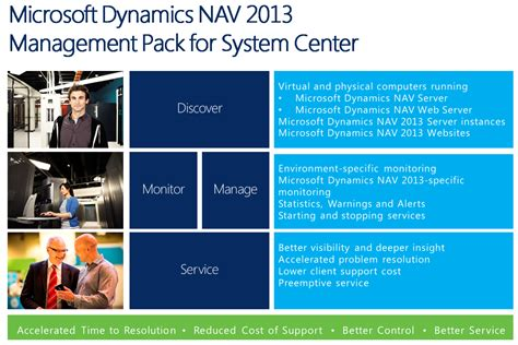 Microsoft Dynamics Nav 2013 Management Pack For System