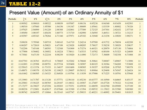 present value of annuity table annuities 2014 cengage learning all rights reserved may