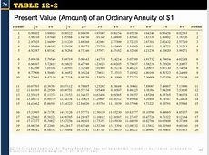 Annuities ©2014 Cengage Learning All Rights Reserved May
