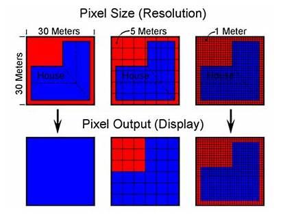 Resolution Spatial Satellite Sensing Remote Pixel Temporal
