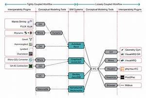 Google Workflow Diagram Tool