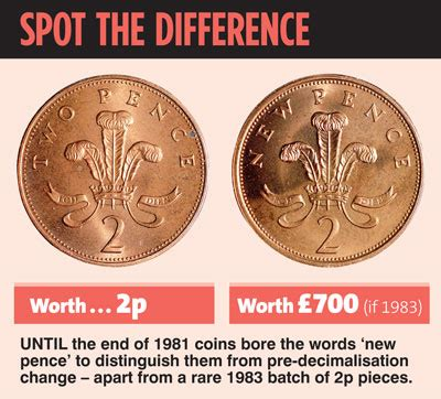 Is My 2p Coin With New Pence On It Worth £700  Daily Mail