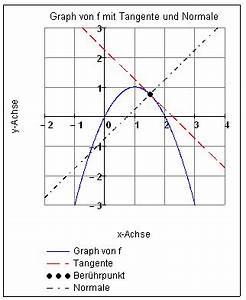 Tangente Und Normale Berechnen : tangentenaufgaben bei ganzrationalen funktionen ~ Themetempest.com Abrechnung