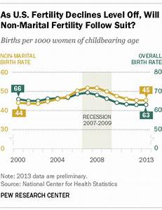 Birth rate for unmarried women declines for first time in ...