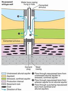 Oil Extraction Well Diagram