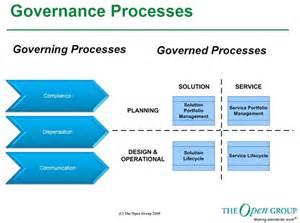 Portfolio Management Governance Model