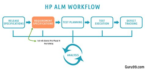 requirements module  hp alm quality center tutorial