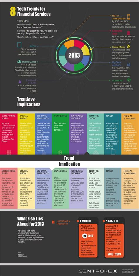 trends and issues in design and technology 117 best infographics on social media marketing