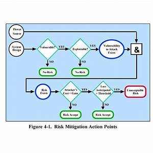 risk and mitigation plan template - risk management collection of tools strategies and