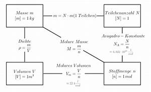 Massenanteil Berechnen : stoffmenge wikipedia ~ Themetempest.com Abrechnung