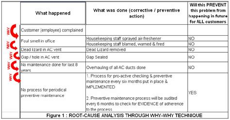 Rca Document Template by Root Cause Analysis Part 2 Critical Success Factors
