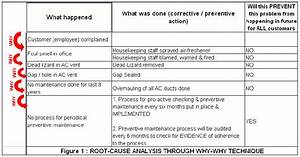 root cause analysis part 2 critical success factors With rca document template