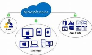 Sunato F U00fchrt Microsoft Intune Zum Management Mobiler