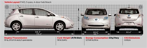 Nissan Leaf Dimensions by Nissan Leaf Dimensions Photo 257