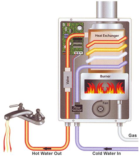 Water Heaters Nashville, Tn  Tankless Water Heaters When