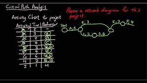 Networks - Critical Path Analysis
