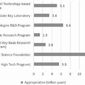 (PDF) Beyond catch-up—can a new innovation policy help ...