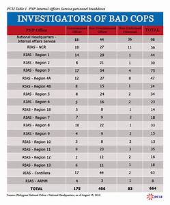 INVESTIGATING BAD COPS | 'Internal cleansing' in PNP an ...
