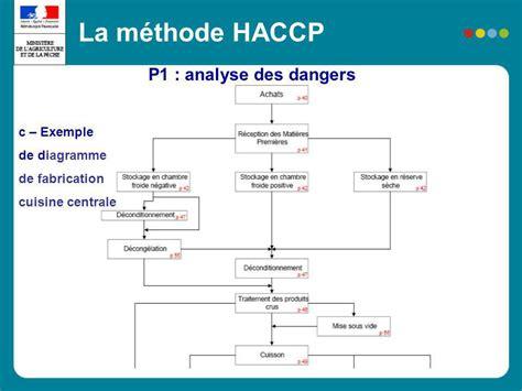 normes haccp cuisine reglementation cuisine collective d couverte les