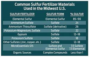 Some Choices For Sulfur Fertilizer Application