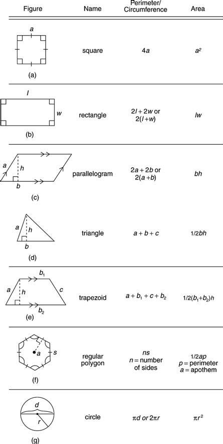 Geometry Formulas Perimeter, Circumference, Area  Things For Kids  Pinterest Notebooks