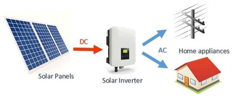 How solar power works, on grid, off grid and hybrid