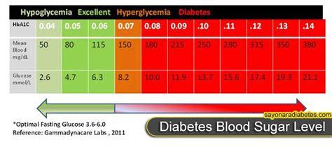 blood sugar level play  big role  diabetes