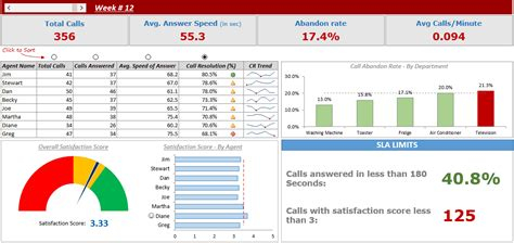 call center performance dashboard  excel