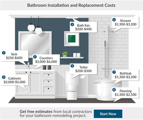 Badezimmer Renovieren Kosten Rechner by 2017 Bathroom Renovation Cost Bathroom Remodeling Cost