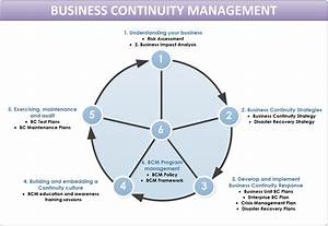Business Continuity Management - OpsCentre
