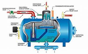 Design Engineering Faq  What Is A Deaerator