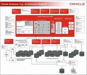 Oracle Database 11g  U2013 Architecture Diagram