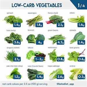 Complete Keto Diet Food List  U2013 Keto Diet