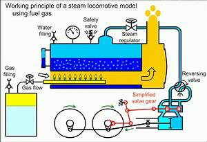 S Diagram Steam Lotive