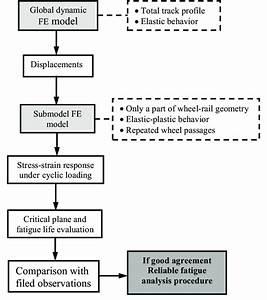 Flow Chart Of The Rail Fatigue Analysis Procedure