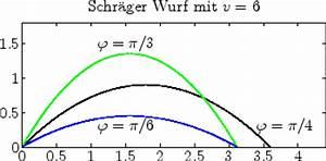 Schräger Wurf Anfangsgeschwindigkeit Berechnen : mathematik online kurs vorkurs mathematik analysis ~ Themetempest.com Abrechnung