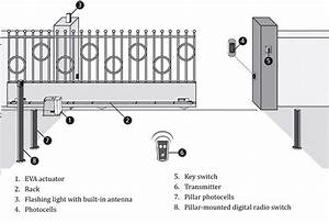 Eva Sliding Gates