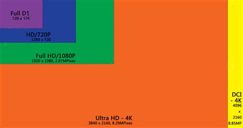 Introduce 4k Uhd In Security Camera System