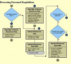 Processing Personnel Requisitions