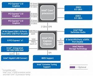 Intel Core I5-750 Und P55 Chipsatz Im Test - Benchmarkvergleich  9