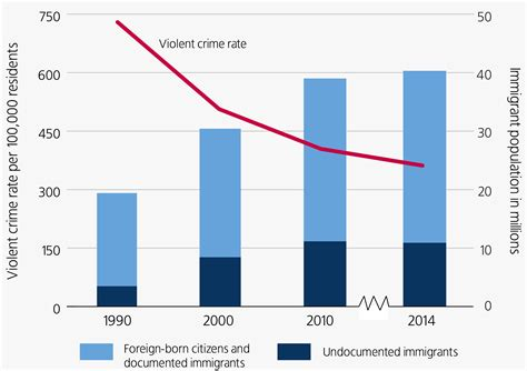 crime statistics bureau immigration and safety the sentencing project
