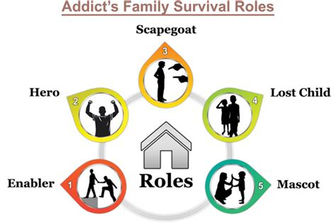 family roles  homes  addiction supporting daughters