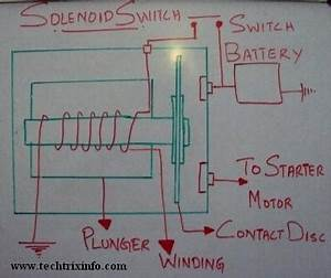 Techtrixinfo  Working Of Solenoid Switch