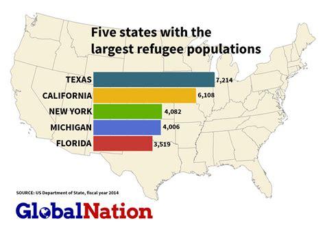 bureau of statistics united states united states refugee statistics newhairstylesformen2014 com