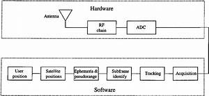 1  Software Based Gps Receiver Block Diagram  1