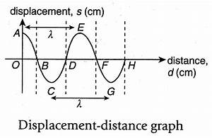 EduMission: Physics Form Five: Chapter 1 - Wavefront