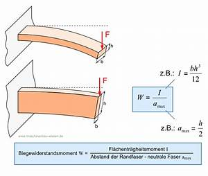 Zulässige Anhängelast Berechnen : biegung berechnen beispiel metallteile verbinden ~ Themetempest.com Abrechnung