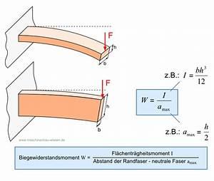 Biegemoment Berechnen Online : biegung berechnen biegespannung berechnen ~ Themetempest.com Abrechnung